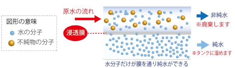 ROフィルター(逆浸透膜)