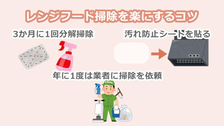 キッチンの換気扇(レンジフード)掃除を楽にするコツ