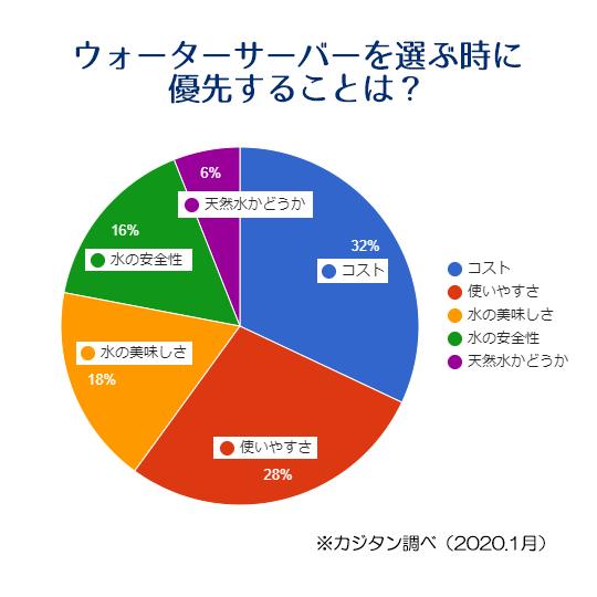 ウォーターサーバーアンケート円グラフ