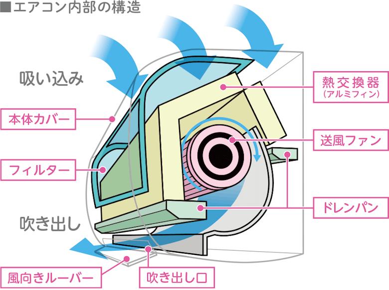 エアコンの構造