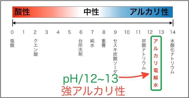 pH(水溶液の性質)表