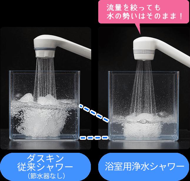 節水だけど水圧はバッチリ!