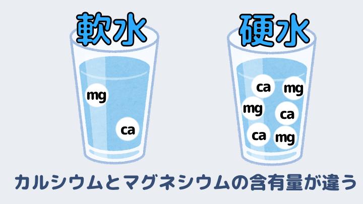 硬水と軟水の違いは「硬度」の違い