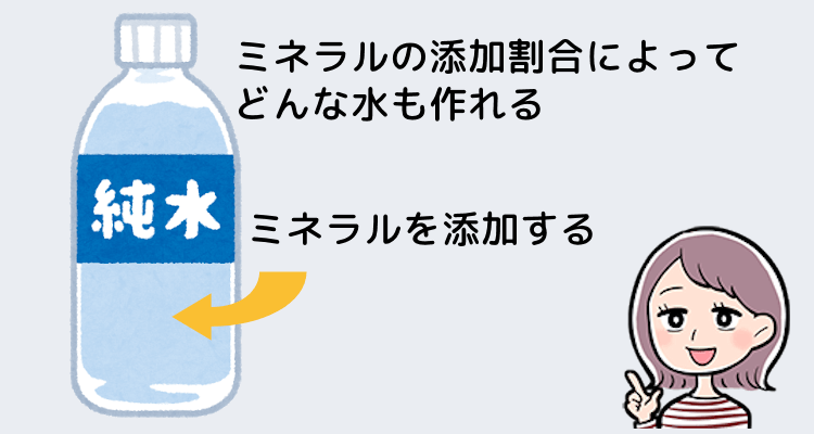 純水に人工的にミネラルを添加する