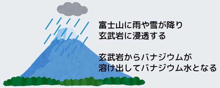 富士山に雨や雪が降り玄武岩に浸透する。玄武岩からバナジウムが溶け出してバナジウム水となる